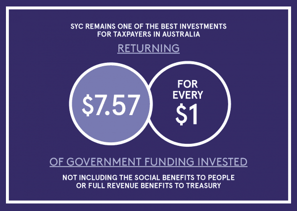 Infographic showing $7.57 return for every $1 invested in SYC