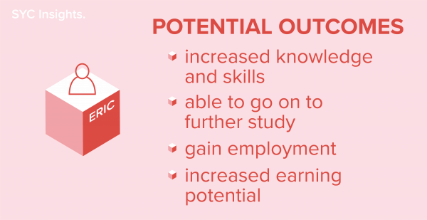 infographic - example eric potential outcomes from training course