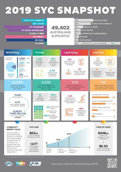 2019 SYC Annual Report Snapshot