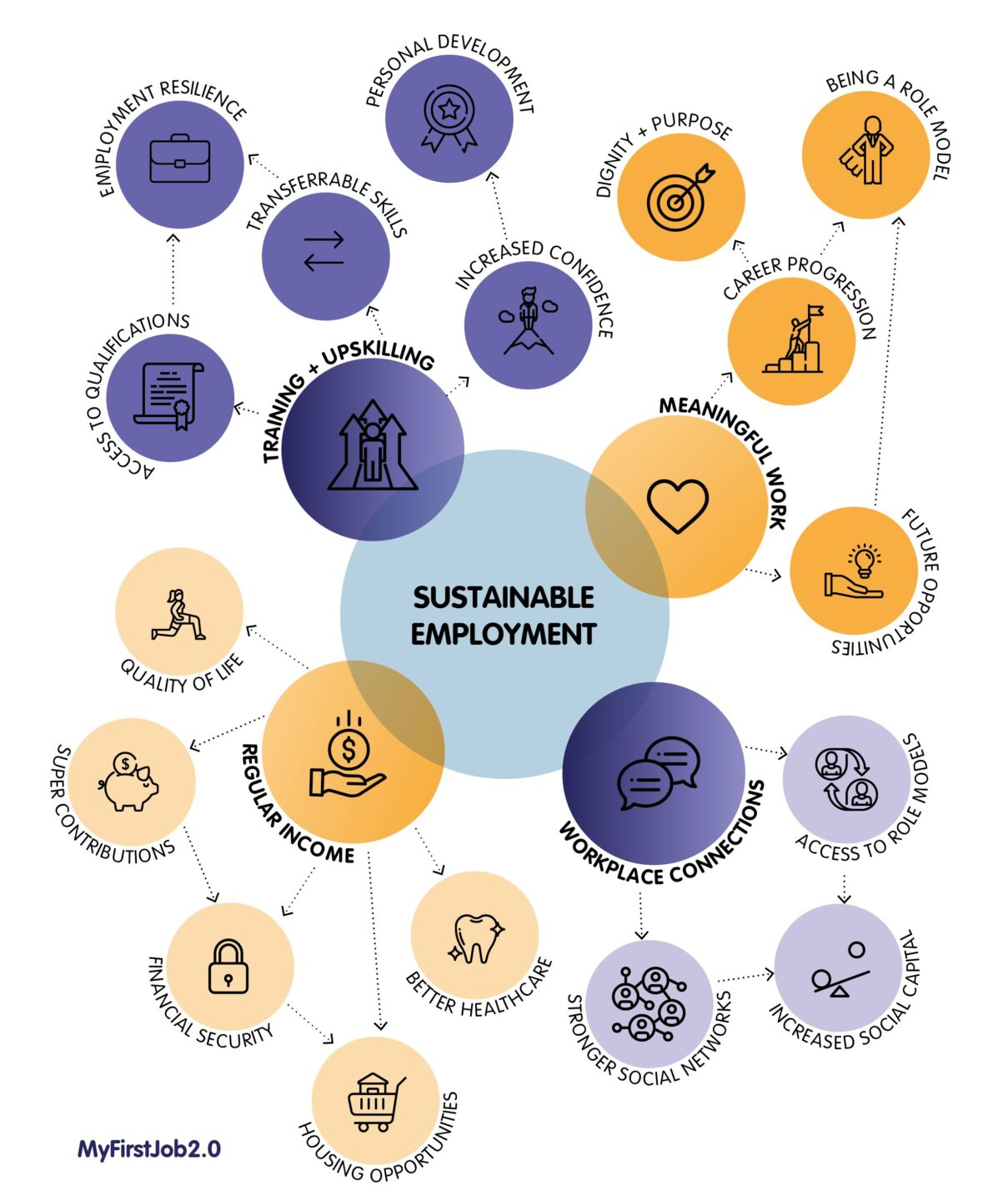 Infographic detailing benefits of sustainable employment.